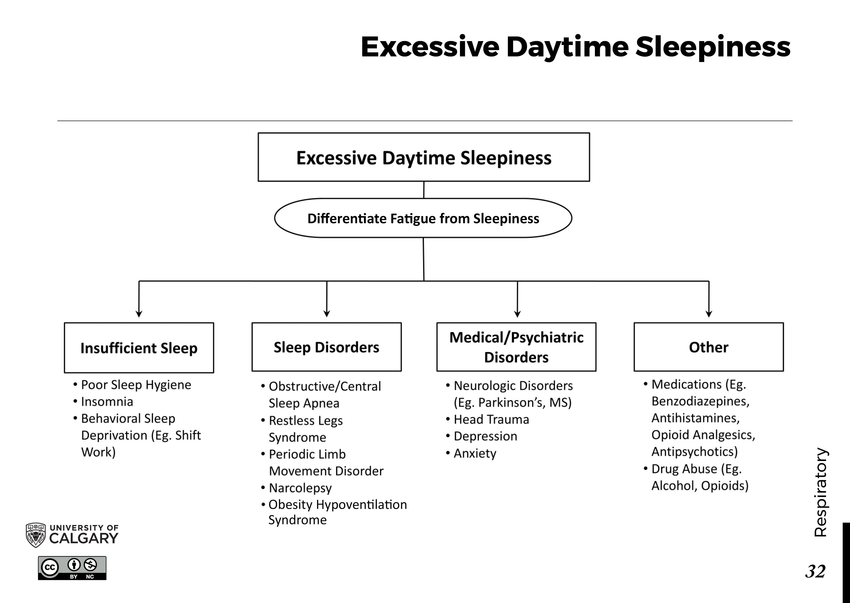 EXCESSIVE DAYTIME SLEEPINESS Scheme